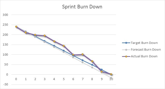 Excel Burndown Chart Burn Down Creation Tutorial