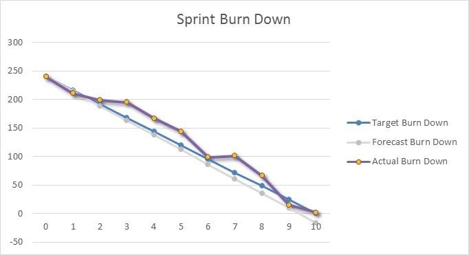 Excel Burndown Chart Burn Down Creation Tutorial